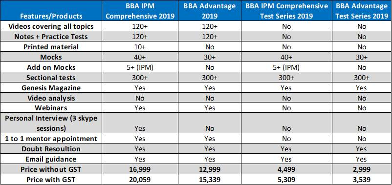 BBA 2019 Package Comparison
