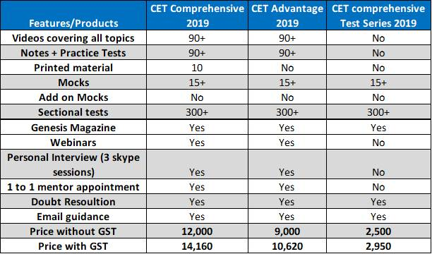 CET 2019 Package Comparison