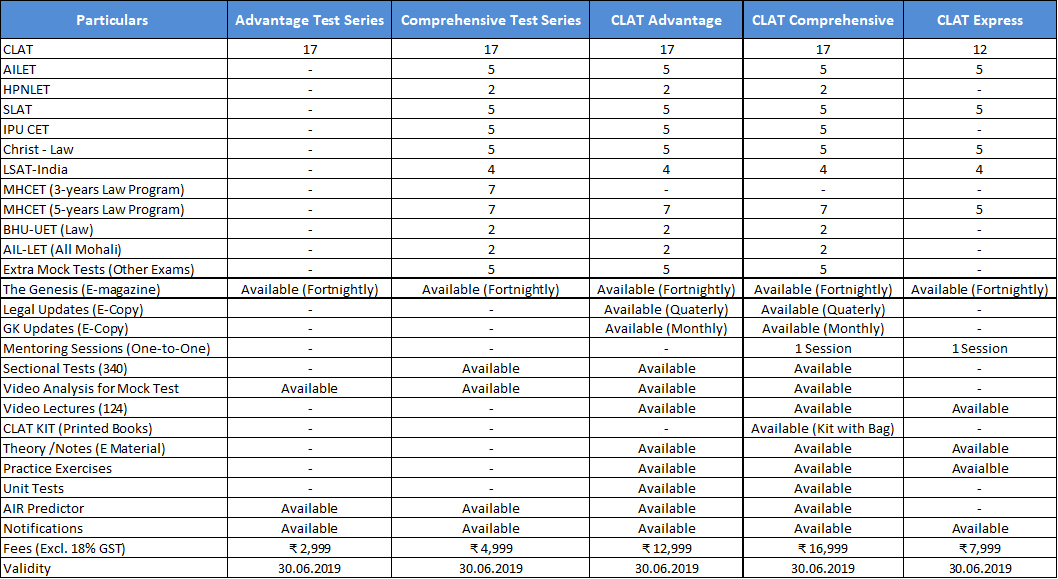 CLAT Comparison Table