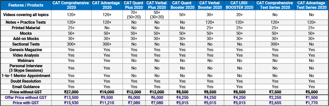 CAT-2020-Package-Comparison