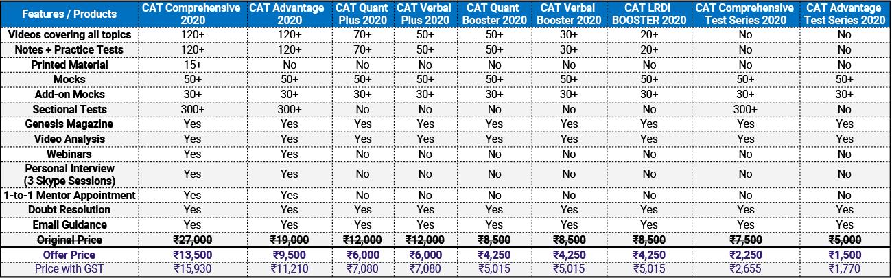 Endeavor CAT Online Course